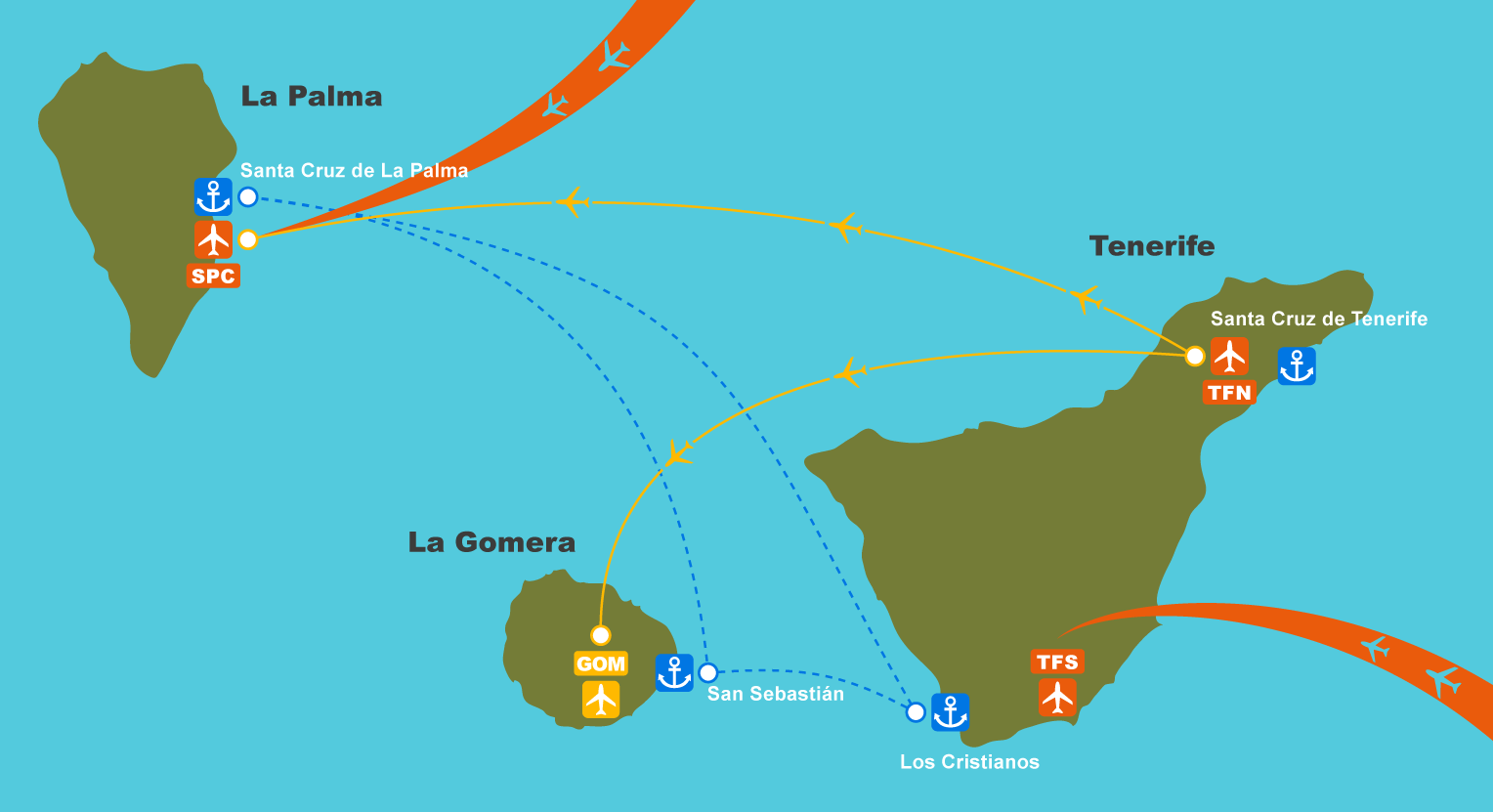 Getting to La Palma